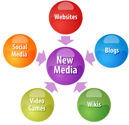 wikis: business strategy concept infographic diagram illustration of new media channel types