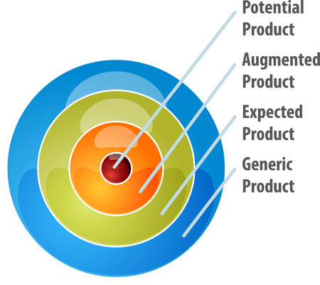 theoretical: business strategy concept infographic diagram illustration of whole product model