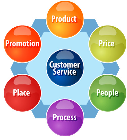 marketing mix: business strategy concept infographic diagram illustration of expanded marketing mix