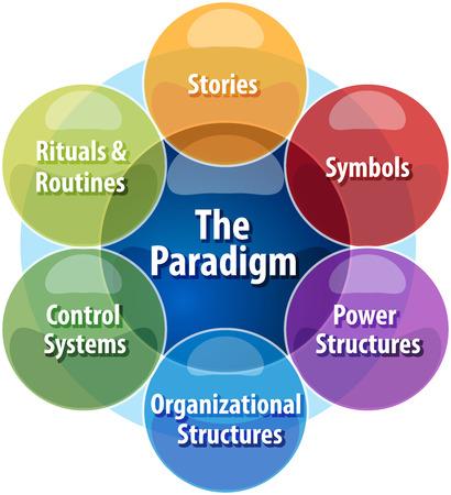 문화 웹 패러다임의 비즈니스 전략 개념 인포 그래픽 다이어그램 그림 스톡 콘텐츠