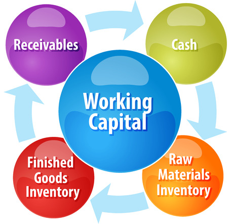 cash cycle: business strategy concept infographic diagram illustration of working capital cycle