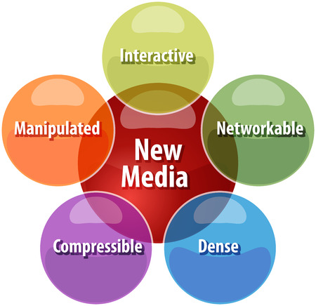 manipulated: business strategy concept infographic diagram illustration of new media qualities