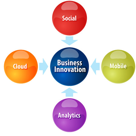 business strategy concept infographic diagram illustration of business innovation sources