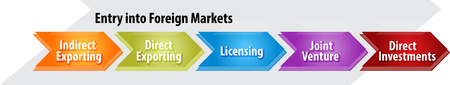 indirect: business strategy concept infographic diagram illustration of entry into foreign markets