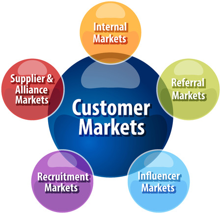 referral: business strategy concept infographic diagram illustration of  customer market types