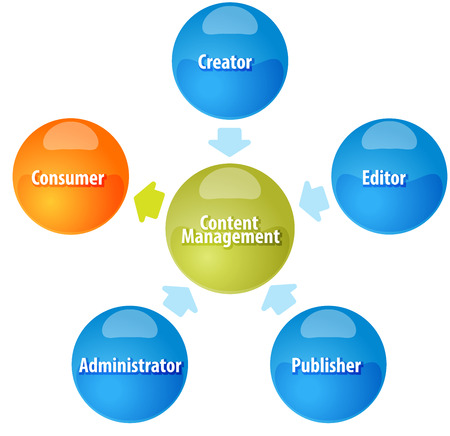 contributor: business strategy concept infographic diagram illustration of Content Management contributor relationships