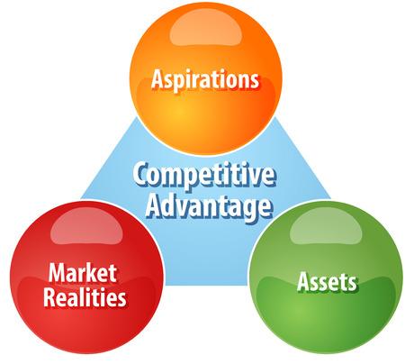 competitive advantage: Business strategy concept infographic diagram illustration of Competitive Advantage components