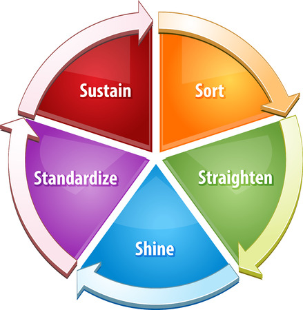 Business strategy concept infographic diagram illustration of 5S concept sort straighten shine standardize sustain Stock Photo