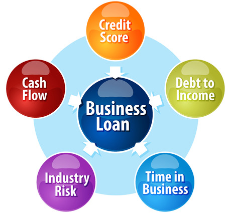 inward: Business strategy concept infographic diagram illustration of Business Loan input components