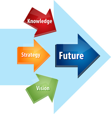 future vision: Business strategy concept infographic diagram illustration of Future planning knowledge strategy vision