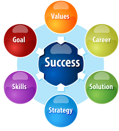 inwards: Business strategy concept infographic diagram illustration of success components requirements