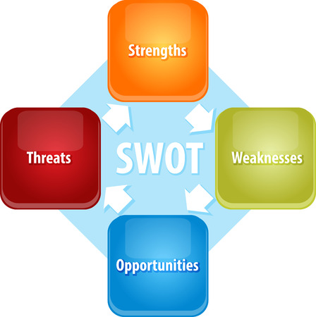 threats: Business strategy concept infographic diagram illustration of SWOT Strengths Weaknesses Opportunities Threats