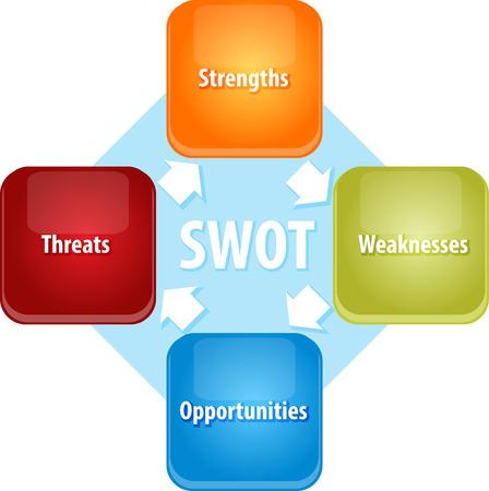 foda: Estrategia de negocio concepto diagrama de ilustración infografía del FODA Fortalezas Debilidades Oportunidades Amenazas