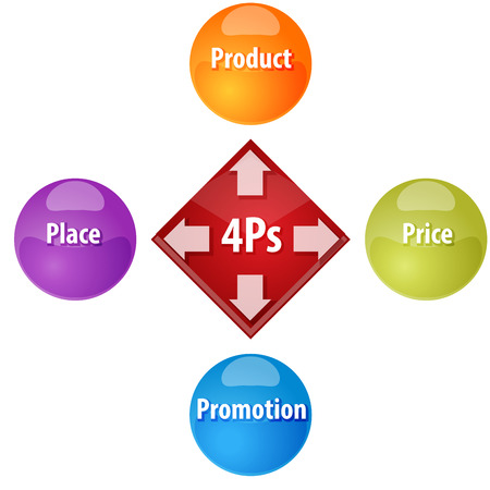 marketing mix: Business strategy concept infographic diagram illustration of 4Ps Marketing Mix
