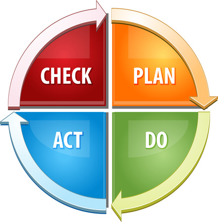 plan do check act: Business strategy concept infographic diagram illustration of Check Plan Act Do