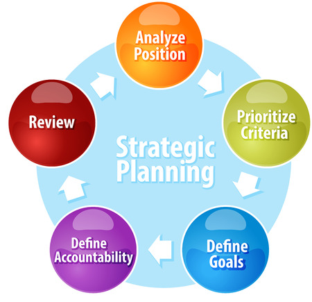 strategic position: Business strategy concept infographic diagram illustration of Strategic Planning action cycle
