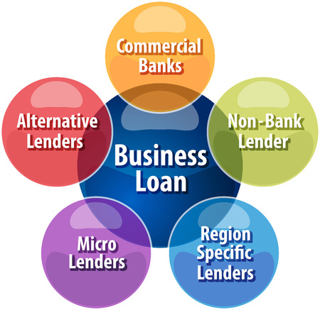 sources: Business strategy concept infographic diagram illustration of Business Loan sources