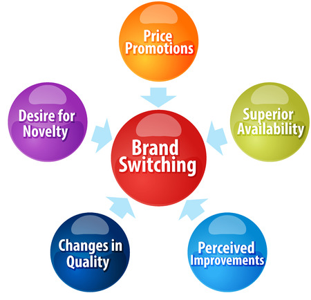 perceived: Business strategy concept infographic diagram illustration of Brand Switching marketing Stock Photo