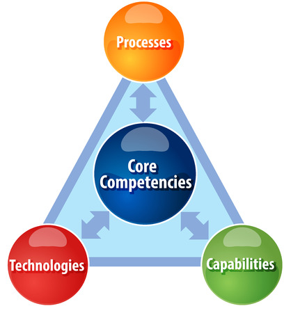 core strategy: Business strategy concept infographic diagram illustration of Core competencies