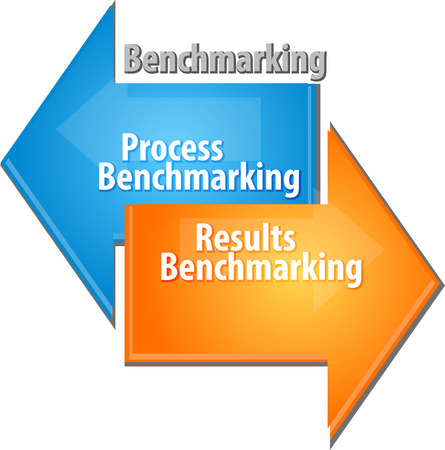 color theory: Business strategy concept infographic diagram illustration of  Process Results Benchmarking