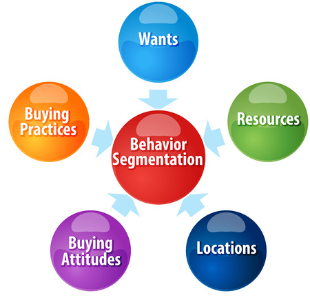 segmentaci�n: Business strategy concept infographic diagram illustration of  Behavior Segmentation components Foto de archivo