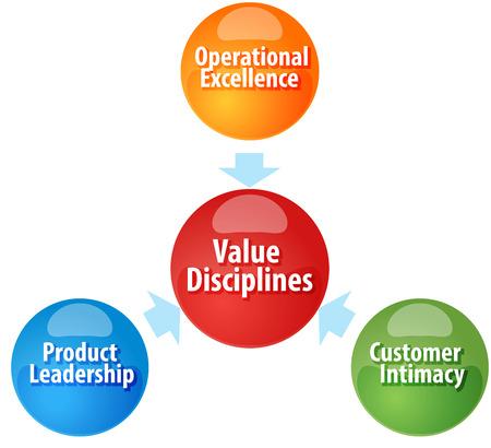 disciplines: Business strategie concept van infographic diagram illustratie van Value Disciplines