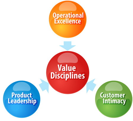 operational: Business strategy concept infographic diagram illustration of  Value Disciplines