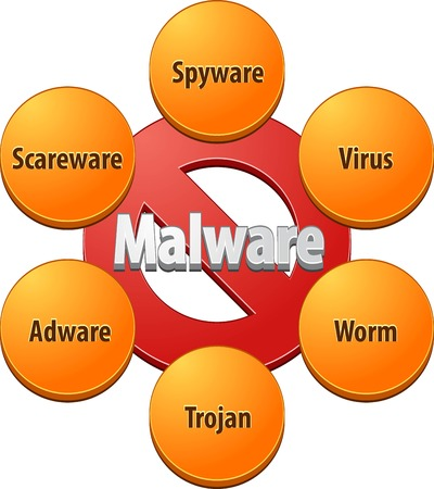 spyware: Technical strategy concept infographic diagram illustration of malware
