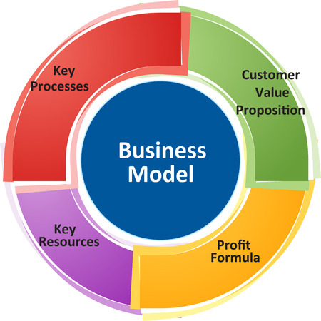 business strategy concept infographic diagram illustration of business model Stock Photo