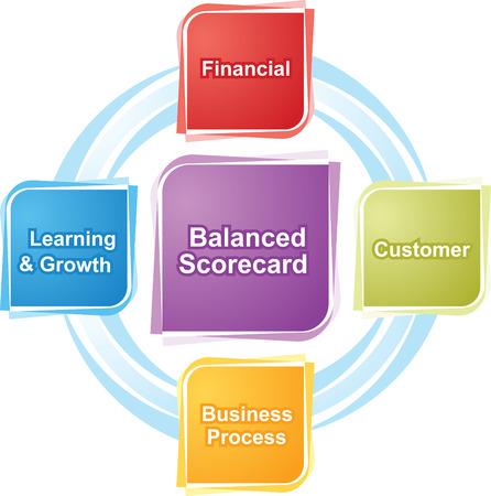 balanced: business strategy concept infographic diagram illustration of balanced scorecard Stock Photo