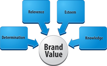 property management: business strategy concept infographic diagram illustration of brand value