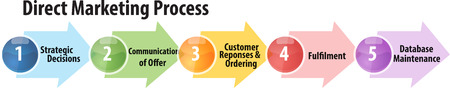 business strategy concept infographic diagram illustration of direct marketing process
