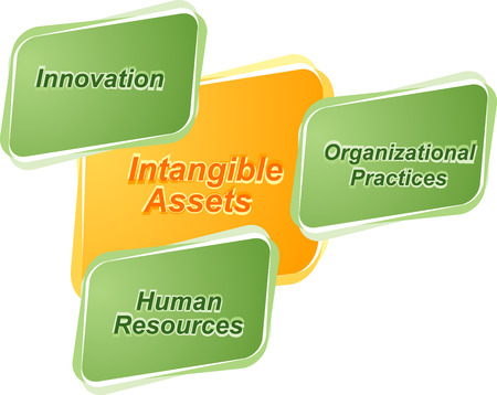 intangible: business strategy concept infographic diagram illustration of intangible assets