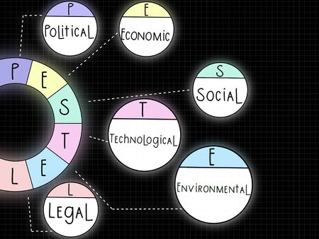 PESTEL Analysis model used as the environmental scanning to analyse the external forces, including political, economic, social, technological, environmental and legal factors facing the business Stock Photo