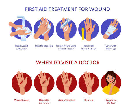 First aid treatment for wound on skin. Degree burn, help hand healing with cream, bandaging and pills vector poster Ilustración de vector