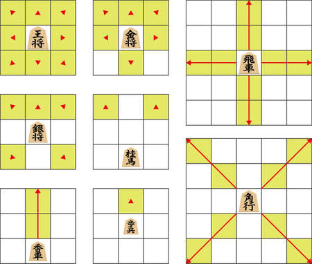 The rules of shogi. Illustration of the illustration of the explanation diagram