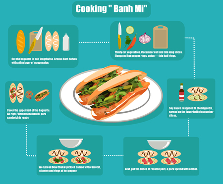 flat infographics of cooking Vietnamese sandwich Banh mi
