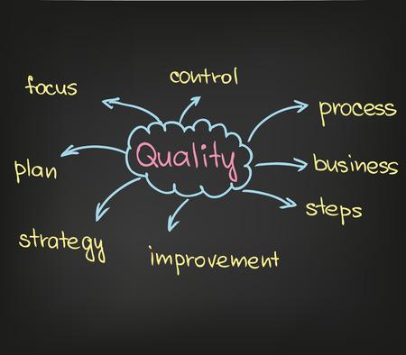 goal setting: quality