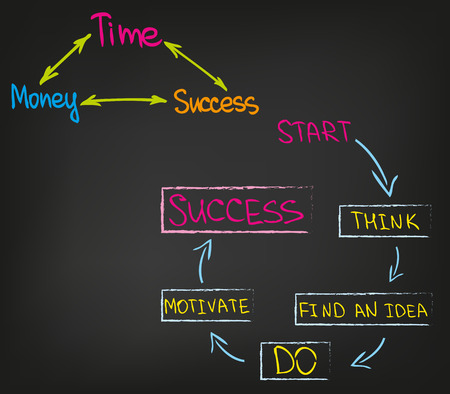 goal setting: Motivation and Success