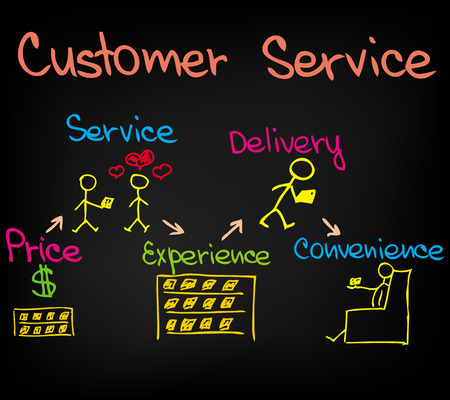 sales representative: Customer Service Approach in sketched words and pictures