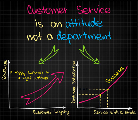 marco: Sketched charts and graphs of customer service success