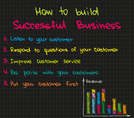 Sketch words and expressions of successful business running