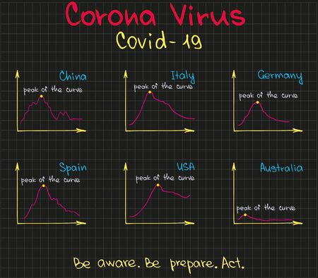 Covid pandemia virus of world data in charts