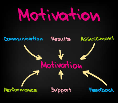 The chart of motivation in Business Иллюстрация