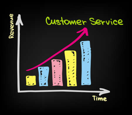 Chart of Revenue with Customer Service in 2021