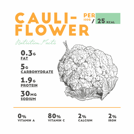 Cauliflower health benefits. Vector illustration with useful nutritional facts. Essential vitamins and minerals in healthy food. Medical, healthcare and dietory concept. 向量圖像