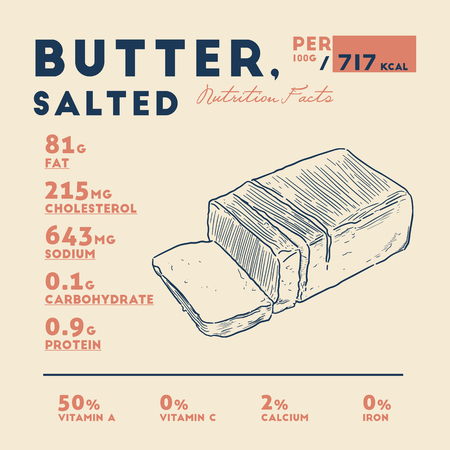 Nutrition facts of Butter, hand draw sketch vector. Ilustrace