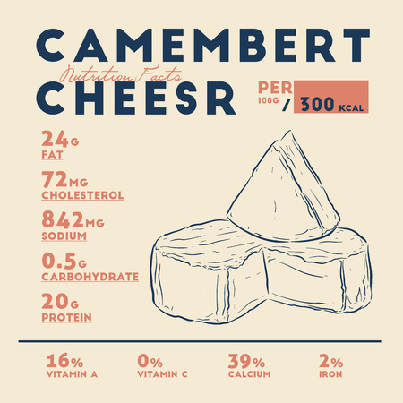 Nutirion facts of camembert cheese, hand draw sketch vector. Ilustração