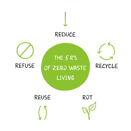 The 5 R's of Zero Waste Living. Ecological lifestyle and sustainable developments. Vector object isolated on white background. Illustration