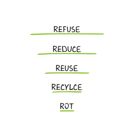 The 5 Rs of Zero Waste Living. Ecological lifestyle and sustainable developments. Vector object isolated on white background.